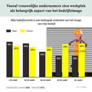 Bedrijfsimago per leeftijd en geslacht