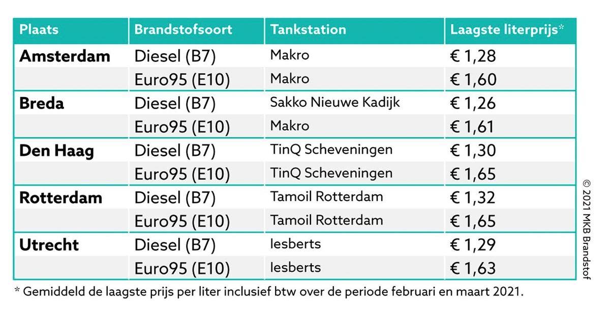 laagste brandstofprijzen